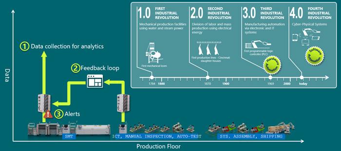 摘录:智能数据印刷电路板组装商指南