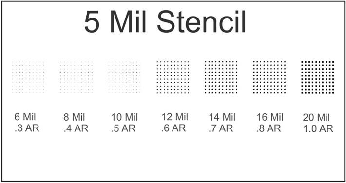 Impact of Stencil Foil Type on Solder Paste Transfer
